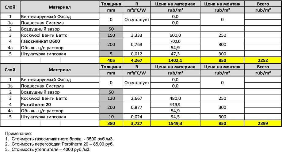 расценки на укладку газобетонных блоков