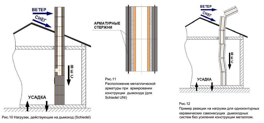 инструкция по монтажу дымоходов шидель
